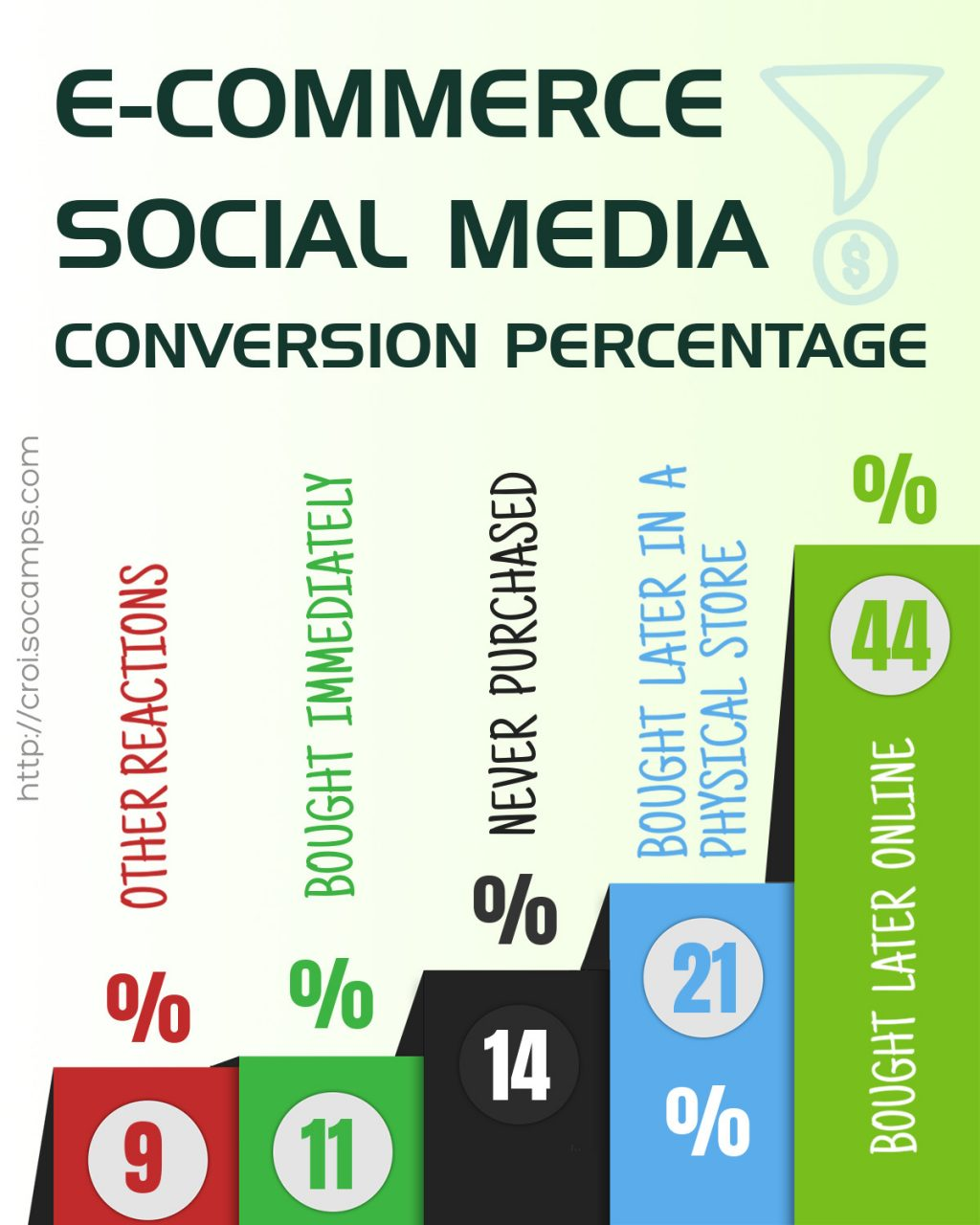 Shocking Conversion Ratio of e-commerce in Social Media