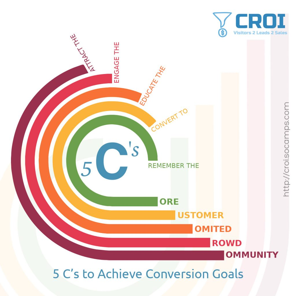 5 C's to Achieve Conversion Goals - SOCAmps CROI